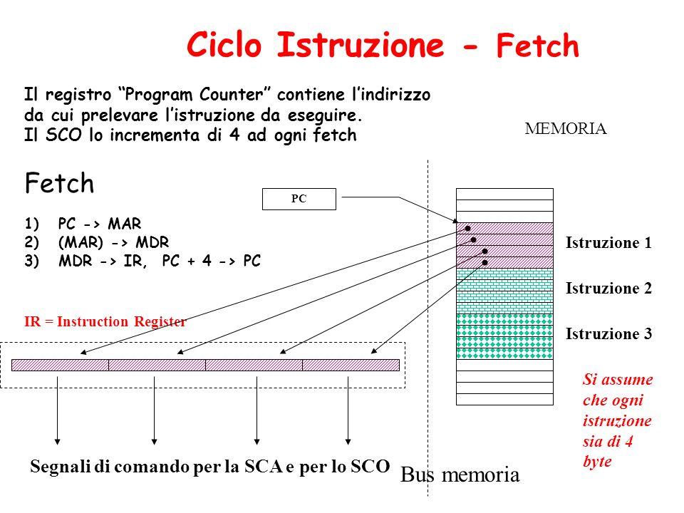 PC Il registro Program Counter contiene lindirizzo da cui prelevare listruzione da eseguire. Il SCO lo incrementa di 4 ad ogni fetch IR = Instruction