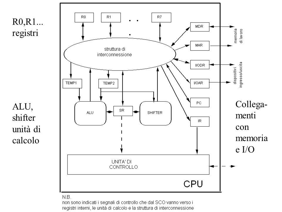 R0,R1... registri ALU, shifter unità di calcolo Collega- menti con memoria e I/O