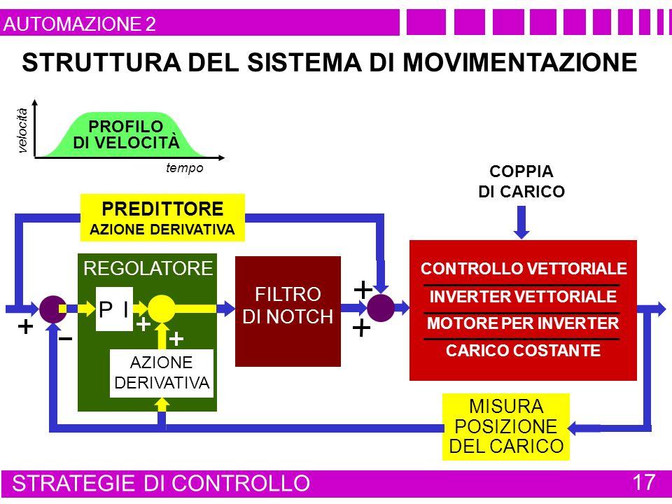 STRUTTURA DEL SISTEMA DI MOVIMENTAZIONE tempo velocità PROFILO DI VELOCITÀ MISURA POSIZIONE DEL CARICO PREDITTORE AZIONE DERIVATIVA FILTRO DI NOTCH REGOLATORE P I AZIONE DERIVATIVA COPPIA DI CARICO STRATEGIE DI CONTROLLO 17 CONTROLLO VETTORIALE INVERTER VETTORIALE MOTORE PER INVERTER CARICO COSTANTE AUTOMAZIONE 2