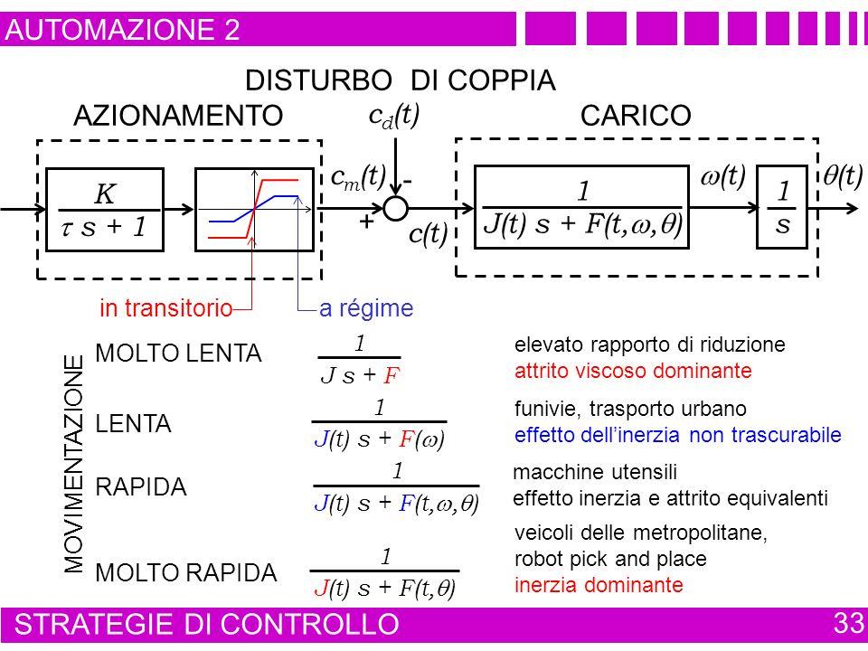 AUTOMAZIONE 2 STRATEGIE DI CONTROLLO 33 a régime in transitorio MOVIMENTAZIONE MOLTO LENTA 1 J s + F elevato rapporto di riduzione attrito viscoso dominante MOLTO RAPIDA 1 J(t) s + F(t, ) veicoli delle metropolitane, robot pick and place inerzia dominante LENTA 1 J(t) s + F( ) funivie, trasporto urbano effetto dellinerzia non trascurabile RAPIDA 1 J(t) s + F(t,, ) macchine utensili effetto inerzia e attrito equivalenti c m (t) K s + 1 AZIONAMENTO (t) 1 J(t) s + F(t,, ) 1 s CARICO c(t) + - c d (t) DISTURBO DI COPPIA