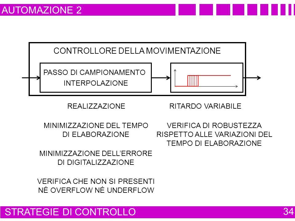 CONTROLLORE DELLA MOVIMENTAZIONE ELEBORAZIONE DELLALGORITMO ALGORITMO DI CONTROLLO DELLA MOVIMENTAZIONE AUTOMAZIONE 2 STRATEGIE DI CONTROLLO 34 PASSO DI CAMPIONAMENTO INTERPOLAZIONE REALIZZAZIONE RITARDO VARIABILE MINIMIZZAZIONE DELLERRORE DI DIGITALIZZAZIONE MINIMIZZAZIONE DEL TEMPO DI ELABORAZIONE VERIFICA CHE NON SI PRESENTI NÉ OVERFLOW NÉ UNDERFLOW VERIFICA DI ROBUSTEZZA RISPETTO ALLE VARIAZIONI DEL TEMPO DI ELABORAZIONE