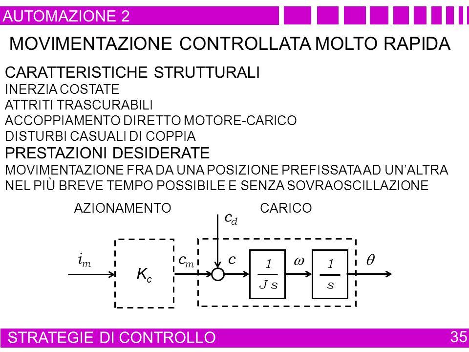 AUTOMAZIONE 2 STRATEGIE DI CONTROLLO 35 MOVIMENTAZIONE CONTROLLATA MOLTO RAPIDA CARATTERISTICHE STRUTTURALI INERZIA COSTATE ATTRITI TRASCURABILI ACCOPPIAMENTO DIRETTO MOTORE-CARICO DISTURBI CASUALI DI COPPIA PRESTAZIONI DESIDERATE MOVIMENTAZIONE FRA DA UNA POSIZIONE PREFISSATA AD UNALTRA NEL PIÙ BREVE TEMPO POSSIBILE E SENZA SOVRAOSCILLAZIONE AZIONAMENTO 1 J s 1 s cmcm cdcd c CARICO KcKc imim