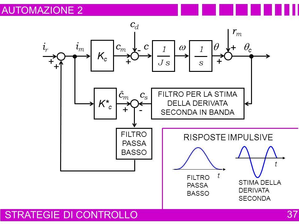 AUTOMAZIONE 2 STRATEGIE DI CONTROLLO 37 cdcd 1 J s 1 s c cmcm imim + - rmrm + + c KcKc - cscs FILTRO PER LA STIMA DELLA DERIVATA SECONDA IN BANDA K* c + ĉmĉm irir + + FILTRO PASSA BASSO t t STIMA DELLA DERIVATA SECONDA RISPOSTE IMPULSIVE