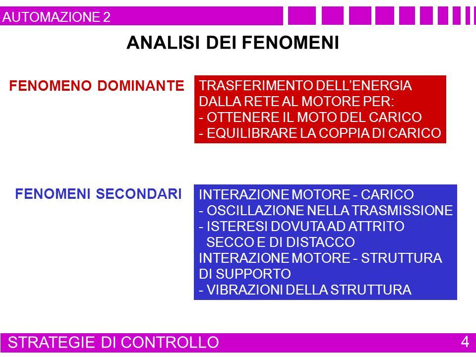 FENOMENO DOMINANTE FENOMENI SECONDARI TRASFERIMENTO DELLENERGIA DALLA RETE AL MOTORE PER: - OTTENERE IL MOTO DEL CARICO - EQUILIBRARE LA COPPIA DI CARICO ANALISI DEI FENOMENI INTERAZIONE MOTORE - CARICO - OSCILLAZIONE NELLA TRASMISSIONE - ISTERESI DOVUTA AD ATTRITO SECCO E DI DISTACCO INTERAZIONE MOTORE - STRUTTURA DI SUPPORTO - VIBRAZIONI DELLA STRUTTURA STRATEGIE DI CONTROLLO 4 AUTOMAZIONE 2