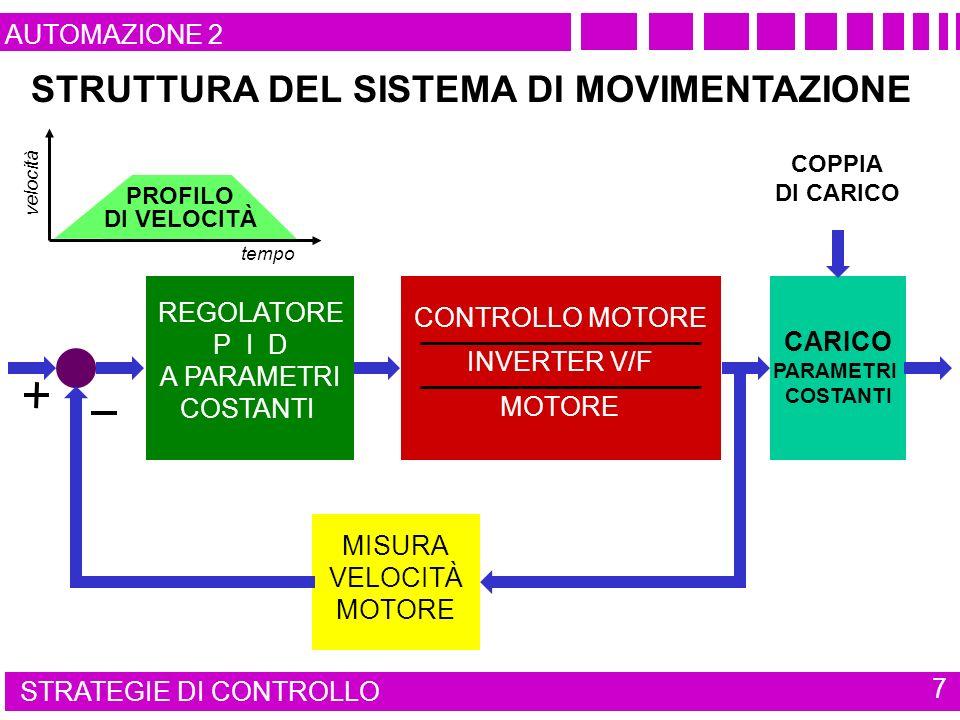 REGOLATORE P I D A PARAMETRI COSTANTI MISURA VELOCITÀ MOTORE CARICO PARAMETRI COSTANTI tempo velocità PROFILO DI VELOCITÀ STRUTTURA DEL SISTEMA DI MOVIMENTAZIONE COPPIA DI CARICO CONTROLLO MOTORE INVERTER V/F MOTORE STRATEGIE DI CONTROLLO 7 AUTOMAZIONE 2