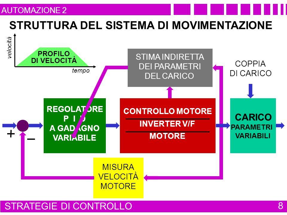 STRUTTURA DEL SISTEMA DI MOVIMENTAZIONE MISURA VELOCITÀ MOTORE tempo velocità PROFILO DI VELOCITÀ STIMA INDIRETTA DEI PARAMETRI DEL CARICO COPPIA DI CARICO REGOLATORE P I D A GADAGNO VARIABILE CONTROLLO MOTORE INVERTER V/F MOTORE STRATEGIE DI CONTROLLO 8 CARICO PARAMETRI VARIABILI AUTOMAZIONE 2