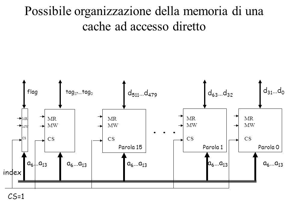 Possibile organizzazione della memoria di una cache ad accesso diretto a 6 …a 13 d 511 …d 479 tag 17 …tag 0 MR MW CS MR MW CS a 6 …a 13 d 63 …d 32 a 6