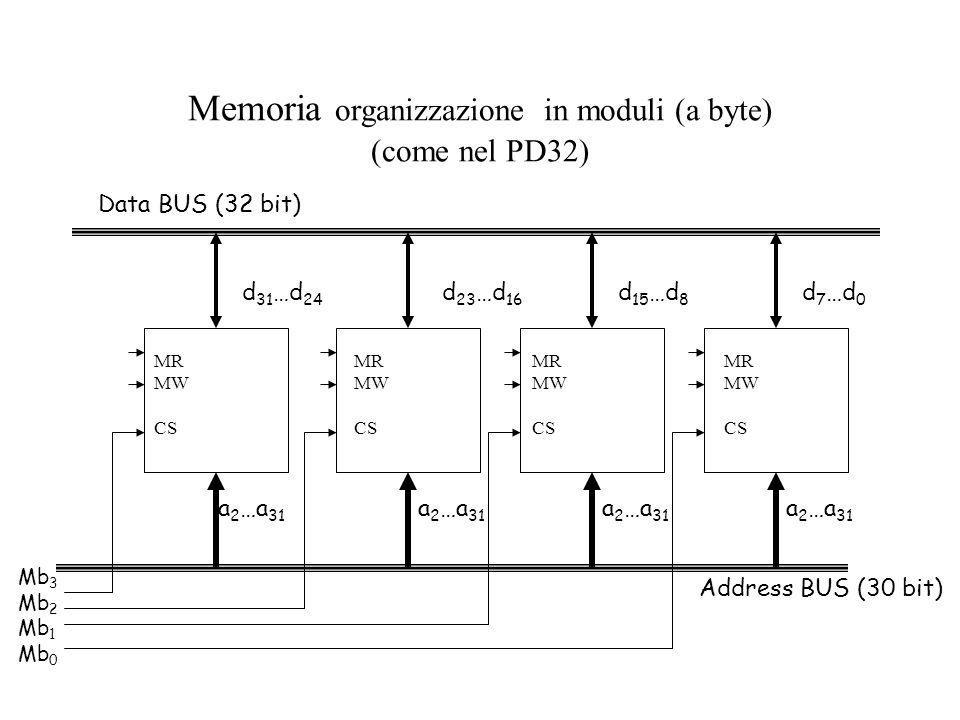 Memoria organizzazione in moduli (a byte) (come nel PD32) Address BUS (30 bit) Data BUS (32 bit) a 2 …a 31 d 23 …d 16 d 31 …d 24 a 2 …a 31 d 15 …d 8 a 2 …a 31 d 7 …d 0 Mb 3 Mb 2 Mb 1 Mb 0 MR MW CS MR MW CS MR MW CS MR MW CS