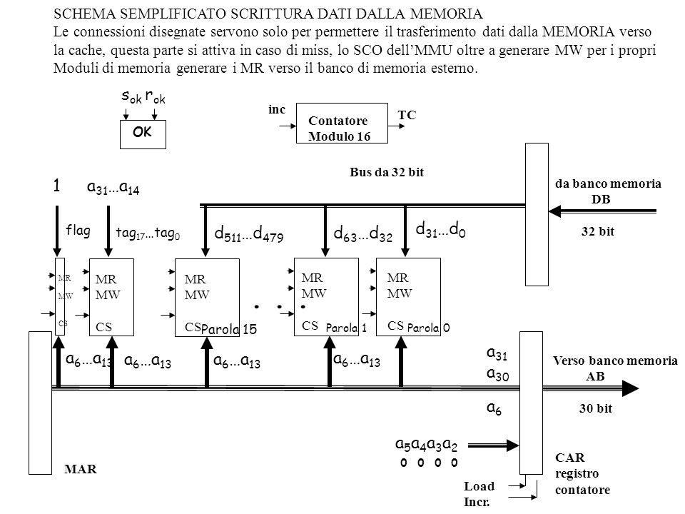 a 6 …a 13 d 511 …d 479 tag 17 …tag 0 MR MW CS MR MW CS a 6 …a 13 d 63 …d 32 d 31 …d 0 MR MW CS MR MW CS a 6 …a 13...
