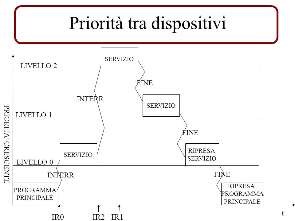 PRIORITA CRESCENTE PROGRAMMA PRINCIPALE SERVIZIO RIPRESA SERVIZIO RIPRESA PROGRAMMA PRINCIPALE t LIVELLO 0 LIVELLO 1 LIVELLO 2 INTERR.