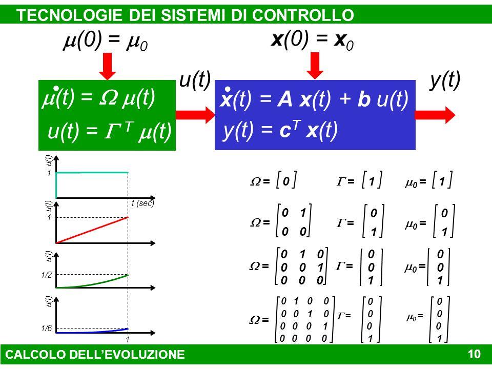 TECNOLOGIE DEI SISTEMI DI CONTROLLO 10 (0) = 0 (t) = (t) u(t) = T (t) y(t) = c T x(t) x(t) = A x(t) + b u(t) x(0) = x 0 y(t)u(t) 0 1 0 0 = 0 1 = 0 1 0 = 0 = 1 = 1 1 u(t) 1/6 u(t) 1/2 1 u(t) t (sec) u(t) 1 = = 0 = 010 0 0 0010 0 0001 1 = = 010 0 0 0010 0 000 1 1 0000 0 0 0 0 1 CALCOLO DELLEVOLUZIONE