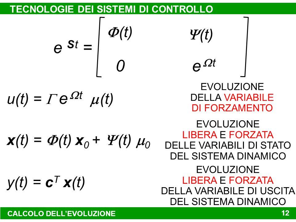 CALCOLO DELLEVOLUZIONE TECNOLOGIE DEI SISTEMI DI CONTROLLO 12 e S t = e A te A t e t 0 (e A t e t ) b (t) A -1 (e A t – I)b (t) x(t) = (t) x 0 + (t) 0 EVOLUZIONE LIBERA E FORZATA DELLE VARIABILI DI STATO DEL SISTEMA DINAMICO u(t) = e t (t) EVOLUZIONE DELLA VARIABILE DI FORZAMENTO y(t) = c T x(t) EVOLUZIONE LIBERA E FORZATA DELLA VARIABILE DI USCITA DEL SISTEMA DINAMICO