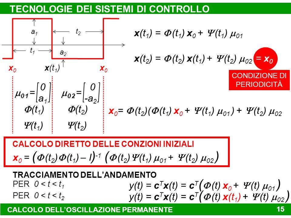 CONDIZIONE DI PERIODICITÀ TECNOLOGIE DEI SISTEMI DI CONTROLLO 15 t1t1 t2t2 a1a1 a2a2 0 a1a1 0 1 = 0 -a 2 0 2 = (t 1 ) (t 2 ) x0x0 x(t 1 )x0x0 x(t 1 ) = (t 1 ) x 0 + (t 1 ) 01 x(t 2 ) = (t 2 ) x(t 1 ) + (t 2 ) 02 = x 0 x 0 = (t 2 )( (t 1 ) x 0 + (t 1 ) 01 ) + (t 2 ) 02 x 0 = ( (t 2 ) (t 1 ) – I ) -1 ( (t 2 ) (t 1 ) 01 + (t 2 ) 02 ) PER 0 < t < t 1 y(t) = c T x(t) = c T ( (t) x 0 + (t) 01 ) PER 0 < t < t 2 y(t) = c T x(t) = c T ( (t) x(t 1 ) + (t) 02 ) TRACCIAMENTO DELLANDAMENTO CALCOLO DIRETTO DELLE CONZIONI INIZIALI CALCOLO DELLOSCILLAZIONE PERMANENTE