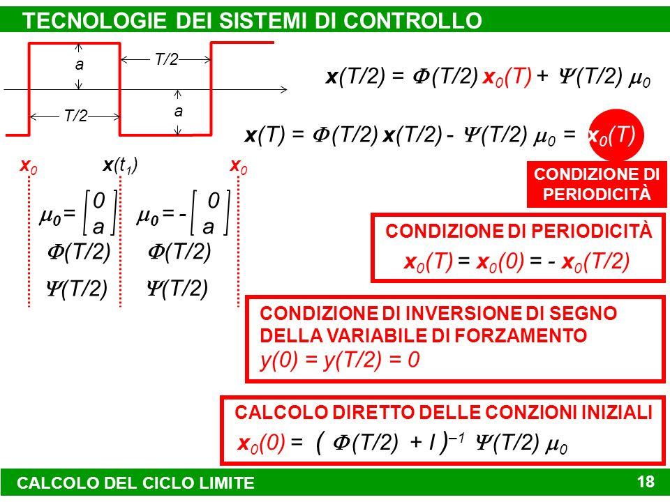 CONDIZIONE DI PERIODICITÀ TECNOLOGIE DEI SISTEMI DI CONTROLLO 18 0 a 0 = 0 a 0 = - (T/2) x0x0 x(t 1 )x0x0 x(T/2) = (T/2) x 0 (T) + (T/2) 0 x 0 (T) = x 0 (0) = - x 0 (T/2) CONDIZIONE DI PERIODICITÀ a T/2 a x(T) = (T/2) x(T/2) - (T/2) 0 = x 0 (T) x 0 (0) = ( (T/2) + I ) –1 (T/2) 0 CALCOLO DIRETTO DELLE CONZIONI INIZIALI y(0) = y(T/2) = 0 CONDIZIONE DI INVERSIONE DI SEGNO DELLA VARIABILE DI FORZAMENTO CALCOLO DEL CICLO LIMITE