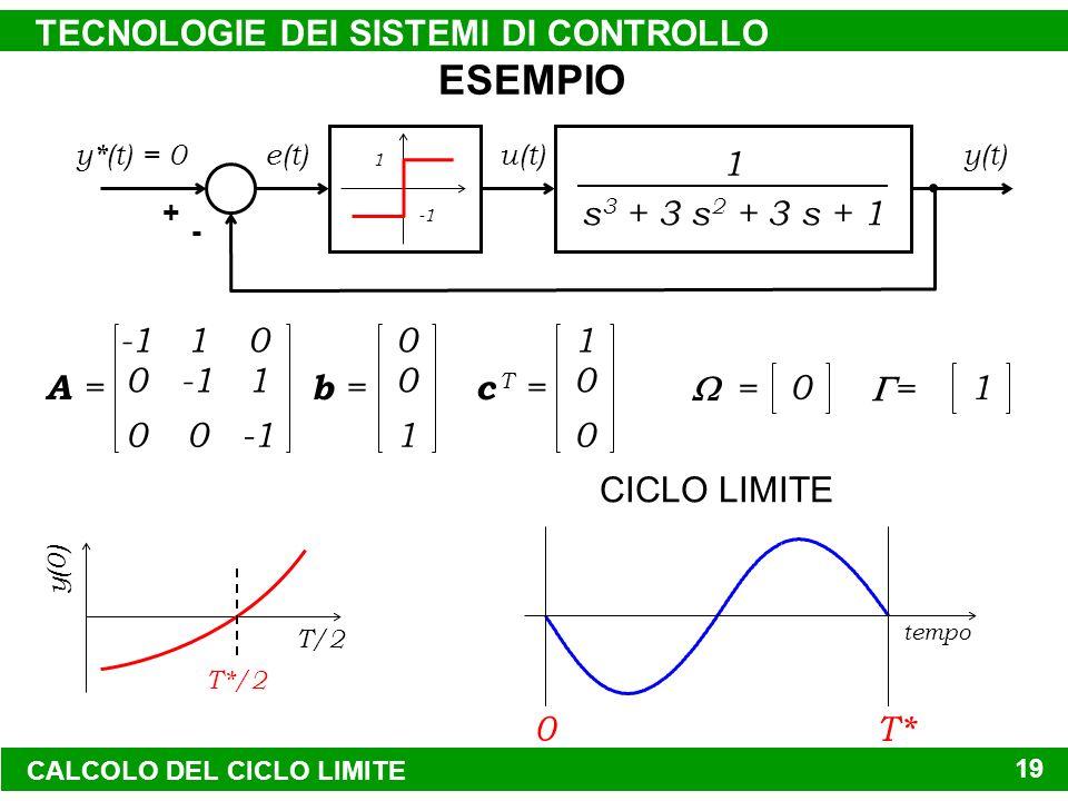 TECNOLOGIE DEI SISTEMI DI CONTROLLO 19 s 3 + 3 s 2 + 3 s + 1 1 1 + - y*(t) = 0y(t)u(t)e(t) 0 0 1 0 0 1 A = 0 0 1 b = 1 0 0 c T = 0 = 1 = y(0) T/2 T*/2 0 T* tempo CICLO LIMITE ESEMPIO CALCOLO DEL CICLO LIMITE
