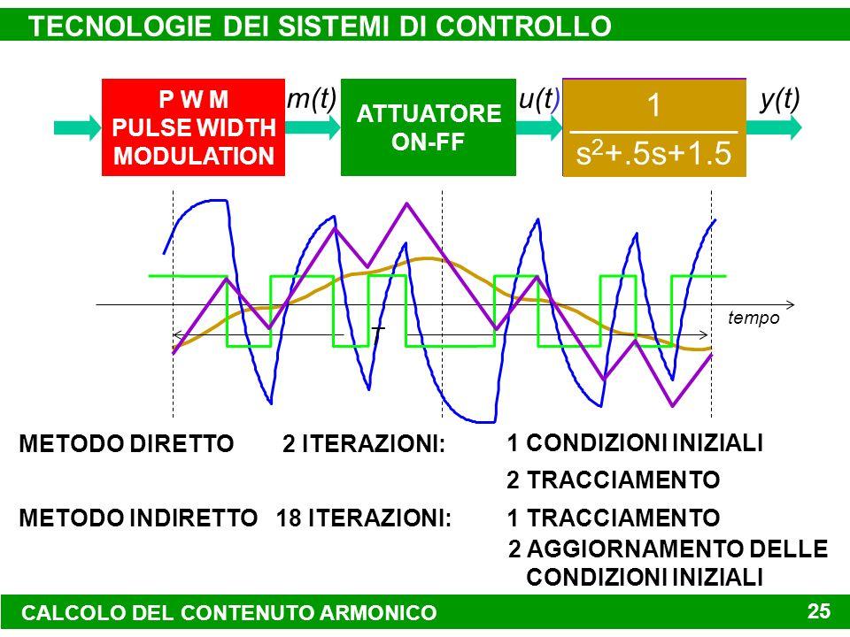 P W M PULSE WIDTH MODULATION SISTEMA DA CONTROLLARE ATTUATORE ON-FF y(t)m(t) u(t) TECNOLOGIE DEI SISTEMI DI CONTROLLO 25 (s+1)(s+3) 2s+6 s 1 s 2 +.5s+1.5 1 METODO DIRETTO2 ITERAZIONI: 1 CONDIZIONI INIZIALI 2 TRACCIAMENTO METODO INDIRETTO18 ITERAZIONI: 2 AGGIORNAMENTO DELLE CONDIZIONI INIZIALI 1 TRACCIAMENTO tempo T CALCOLO DEL CONTENUTO ARMONICO