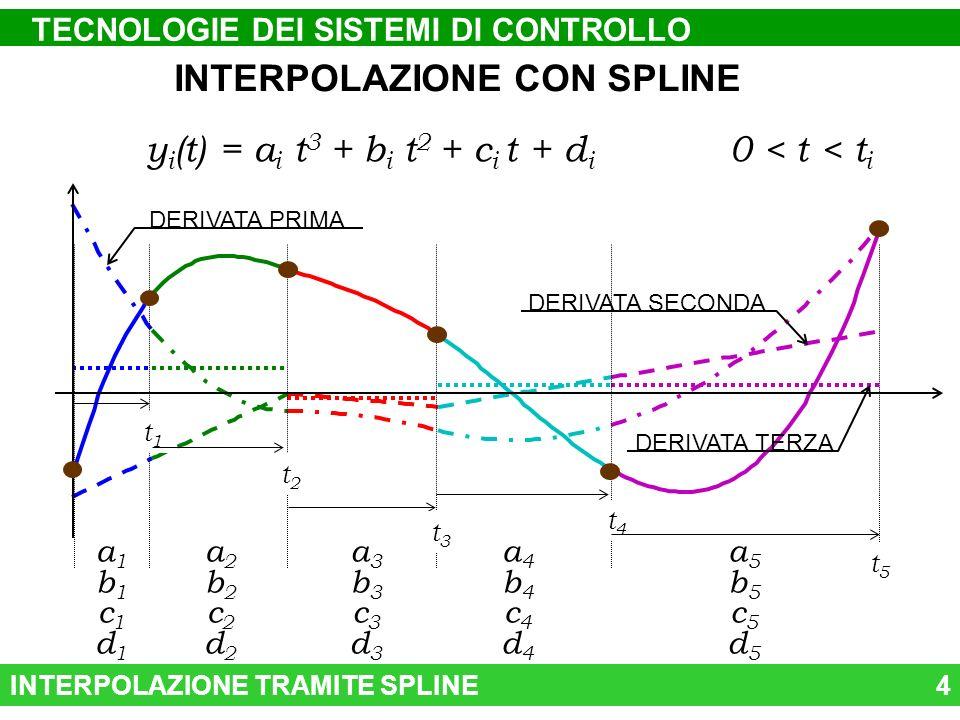 INTERPOLAZIONE TRAMITE SPLINE4 INTERPOLAZIONE CON SPLINE y i (t) = a i t 3 + b i t 2 + c i t + d i 0 < t < t i DERIVATA PRIMA DERIVATA SECONDA DERIVATA TERZA t1t1 t2t2 t3t3 t4t4 t5t5 a1b1c1d1a1b1c1d1 a2b2c2d2a2b2c2d2 a3b3c3d3a3b3c3d3 a4b4c4d4a4b4c4d4 a5b5c5d5a5b5c5d5 TECNOLOGIE DEI SISTEMI DI CONTROLLO