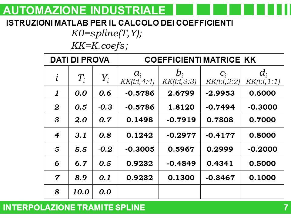 INTERPOLAZIONE TRAMITE SPLINE AUTOMAZIONE INDUSTRIALE 7 ISTRUZIONI MATLAB PER IL CALCOLO DEI COEFFICIENTI K0=spline(T,Y); KK=K.coefs; -0.5786 0.1498 0