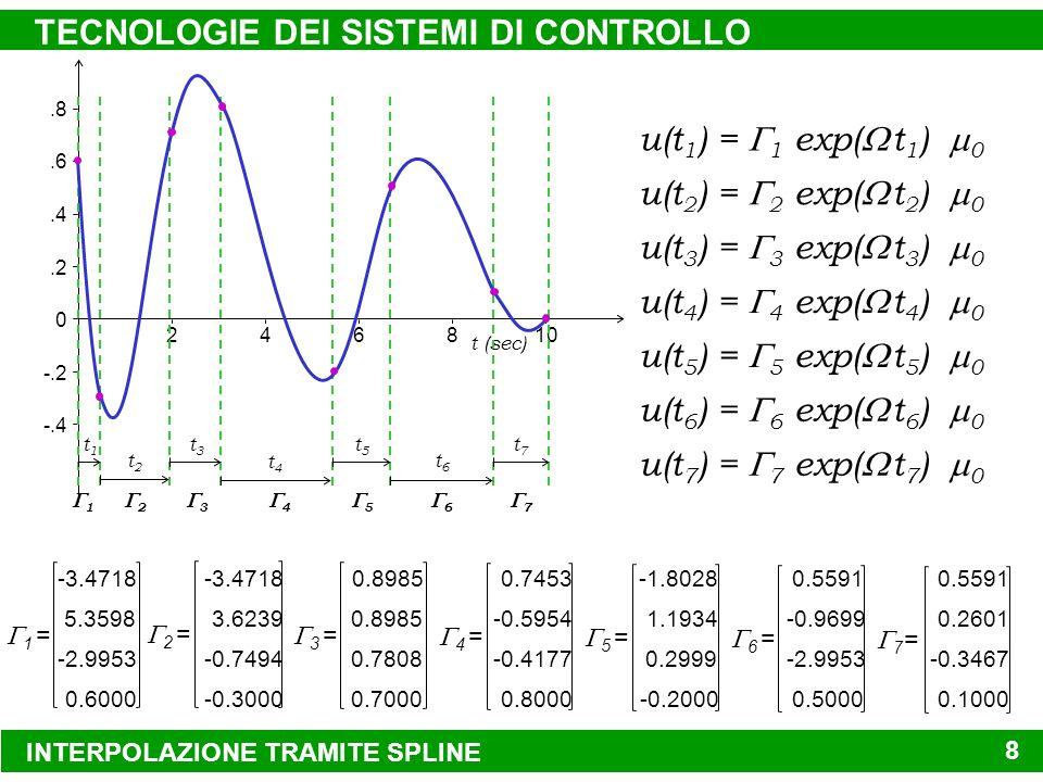 INTERPOLAZIONE TRAMITE SPLINE TECNOLOGIE DEI SISTEMI DI CONTROLLO 8 -.4 -.2 0.2.4.6.8 246810 t (sec) 2 3 4 5 6 7 1 t1t1 t2t2 t3t3 t5t5 t7t7 t4t4 t6t6 1 = -3.4718 0.6000 -2.9953 5.3598 4 = 0.7453 0.8000 -0.4177 -0.5954 5 = -1.8028 -0.2000 0.2999 1.1934 6 = 0.5591 0.5000 -2.9953 -0.9699 2 = -3.4718 -0.3000 -0.7494 3.6239 3 = 0.8985 0.7000 0.7808 0.8985 7 = 0.5591 0.1000 -0.3467 0.2601 u(t 1 ) = 1 exp( t 1 ) 0 u(t 2 ) = 2 exp( t 2 ) 0 u(t 3 ) = 3 exp( t 3 ) 0 u(t 4 ) = 4 exp( t 4 ) 0 u(t 5 ) = 5 exp( t 5 ) 0 u(t 6 ) = 6 exp( t 6 ) 0 u(t 7 ) = 7 exp( t 7 ) 0
