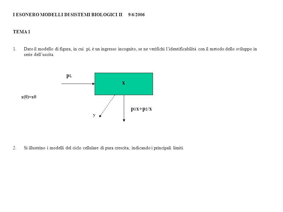 I ESONERO MODELLI DI SISTEMI BIOLOGICI II 9/6/2006 TEMA 1 1. Dato il modello di figura, in cui p L è un ingresso incognito, se ne verifichi lidentific