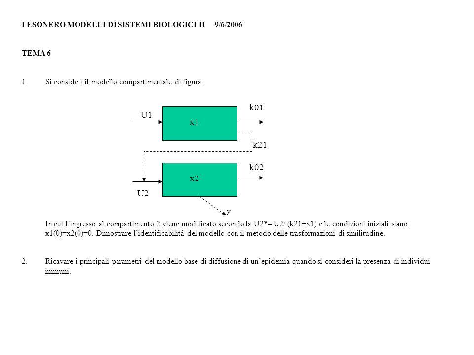 I ESONERO MODELLI DI SISTEMI BIOLOGICI II 9/6/2006 TEMA 6 1.Si consideri il modello compartimentale di figura: In cui lingresso al compartimento 2 vie