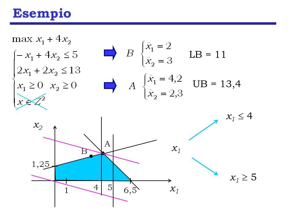 Esempio x1x1 x2x2 1 1,25 6,5 5 x 1 5 4 x 1 4 x1x1 B LB = 11 A UB = 13,4