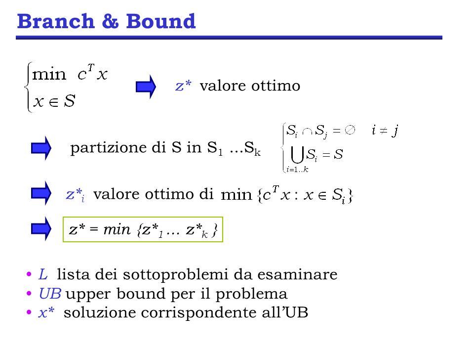 Branch & Bound L lista dei sottoproblemi da esaminare UB upper bound per il problema x* soluzione corrispondente allUB partizione di S in S 1...S k z* valore ottimo z* i valore ottimo di z* = min {z* 1...