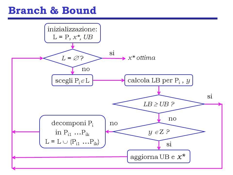Branch & Bound inizializzazione: L = P, x*, UB x* ottima si L = .