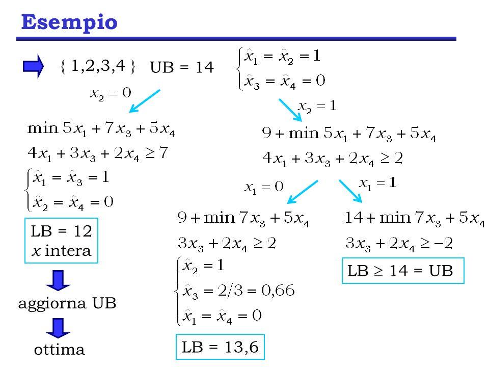 Esempio UB = 14 { 1,2,3,4 } LB 14 = UB LB = 13,6 LB = 12 x intera aggiorna UB ottima