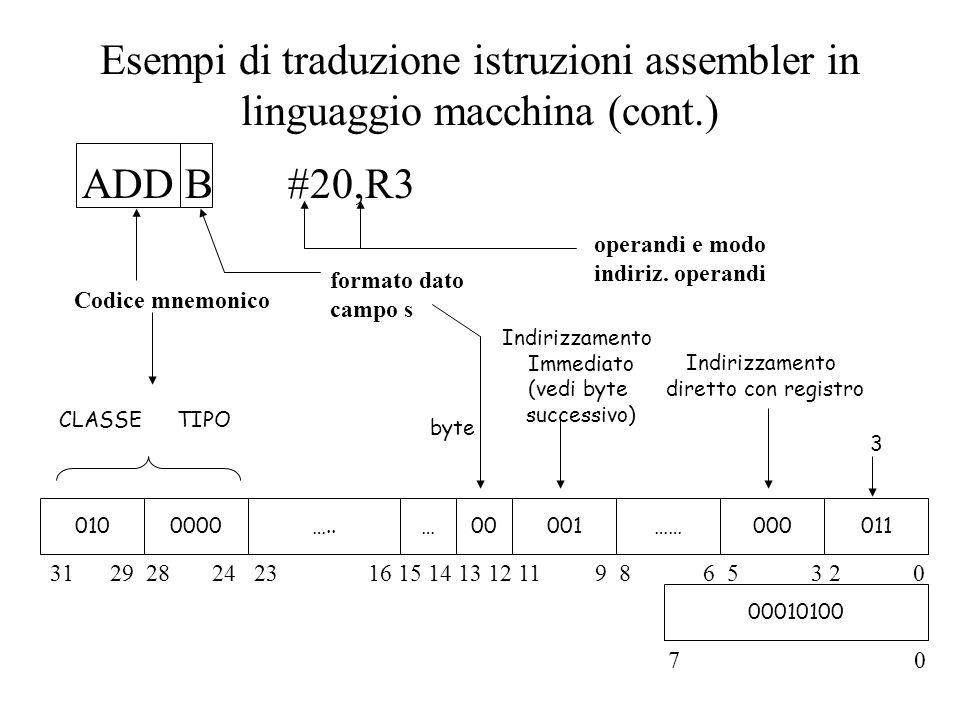 Indirizzamento Immediato (vedi byte successivo) byte ADD B #20,R3 0100000…..…00001……000011 Codice mnemonico formato dato campo s operandi e modo indir