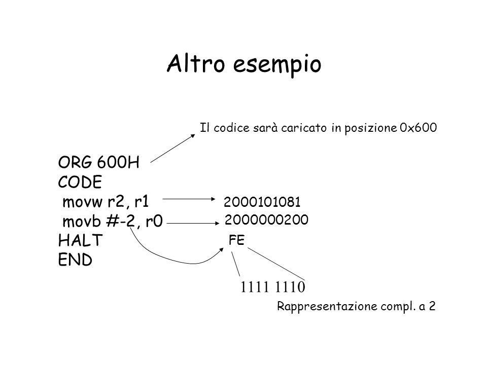 Altro esempio ORG 600H CODE movw r2, r1 movb #-2, r0 HALT END Il codice sarà caricato in posizione 0x600 2000101081 2000000200 FE 1111 1110 Rappresent
