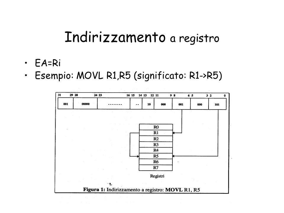 Indirizzamento a registro EA=Ri Esempio: MOVL R1,R5 (significato: R1->R5)