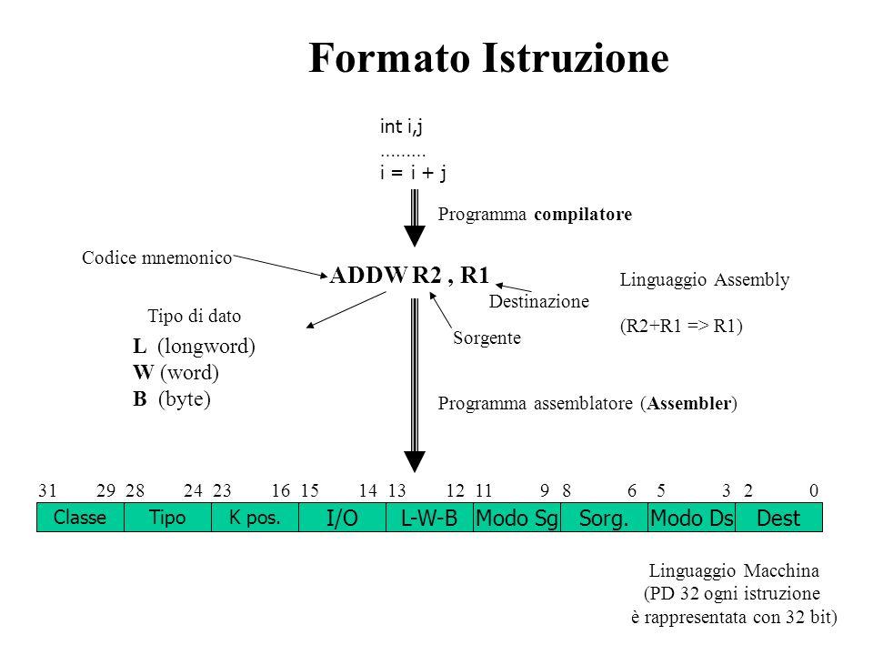 ADDW R2, R1 Codice mnemonico Sorgente Destinazione Tipo di dato Formato Istruzione L (longword) W (word) B (byte) Classe I/OL-W-BModo SgSorg.Modo Ds L