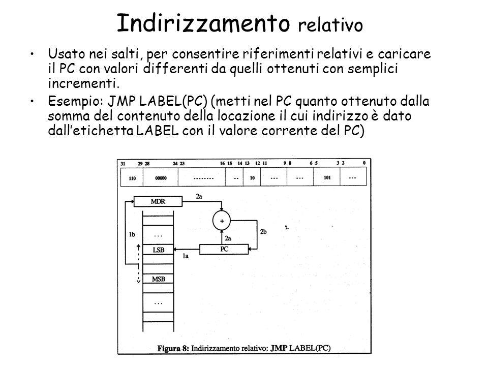 Indirizzamento relativo Usato nei salti, per consentire riferimenti relativi e caricare il PC con valori differenti da quelli ottenuti con semplici in