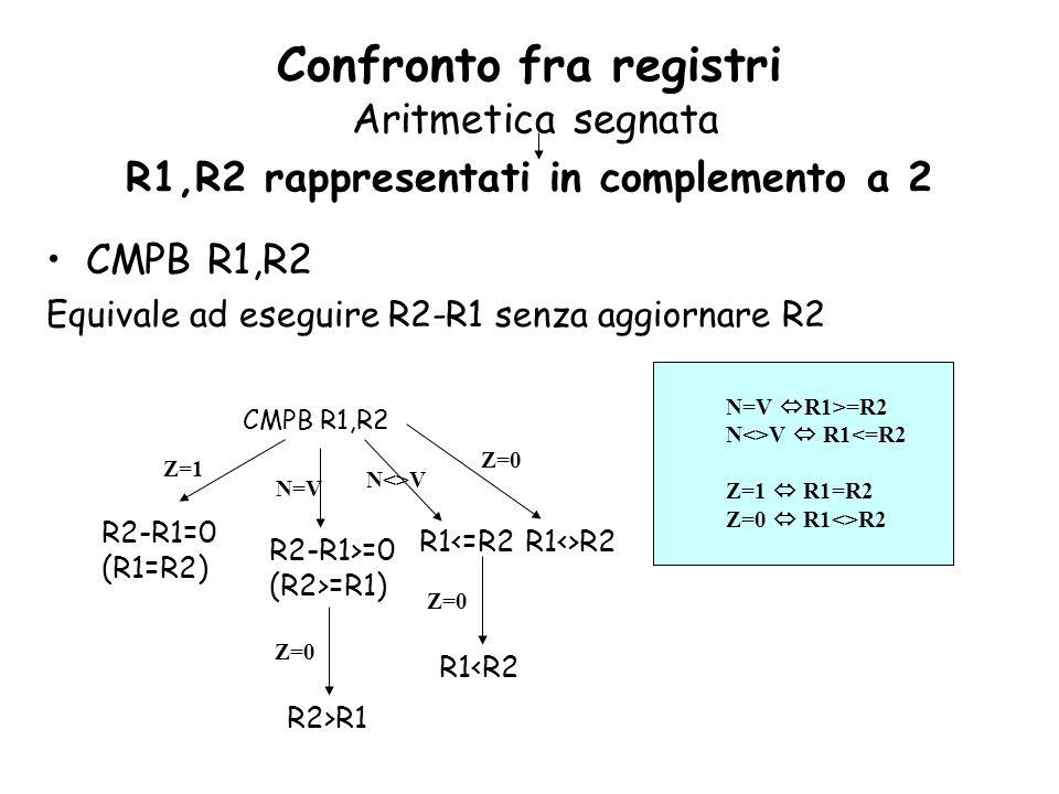 CMPB R1,R2 Equivale ad eseguire R2-R1 senza aggiornare R2 CMPB R1,R2 R2-R1=0 (R1=R2) Z=1 N=V R2-R1>=0 (R2>=R1) Z=0 R1<=R2 R2>R1 N=V R1>=R2 N<>V R1<=R2