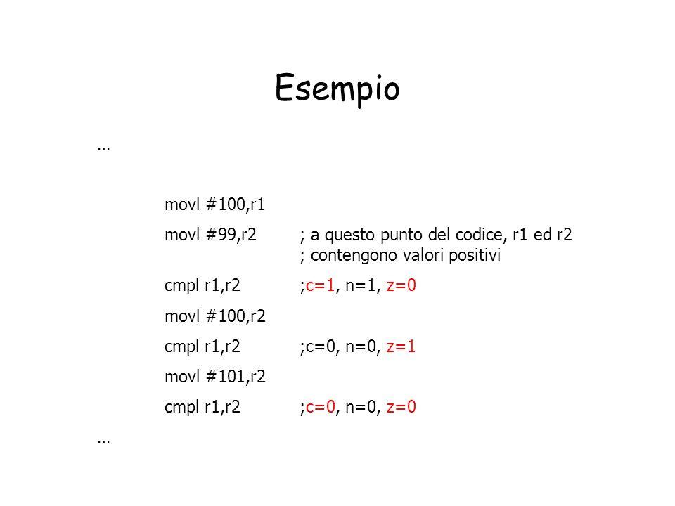 Esempio … movl #100,r1 movl #99,r2 ; a questo punto del codice, r1 ed r2 ; contengono valori positivi cmpl r1,r2;c=1, n=1, z=0 movl #100,r2 cmpl r1,r2
