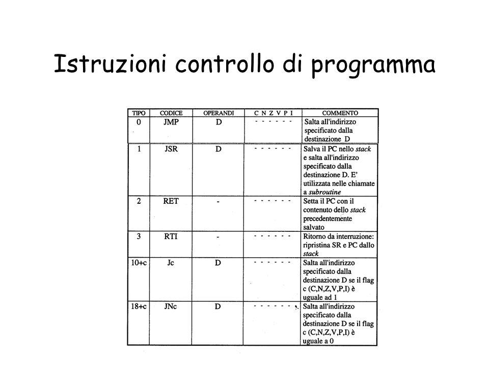 Istruzioni controllo di programma