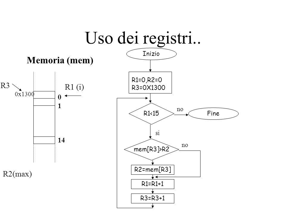 Uso dei registri.. Memoria (mem) R1 (i) R2(max) 0 1 14 R3 0x1300 Inizio Fine R1=0,R2=0 R3=0X1300 R1<15 mem[R3]>R2 R2=mem[R3] no si R1=R1+1 no R3=R3+1