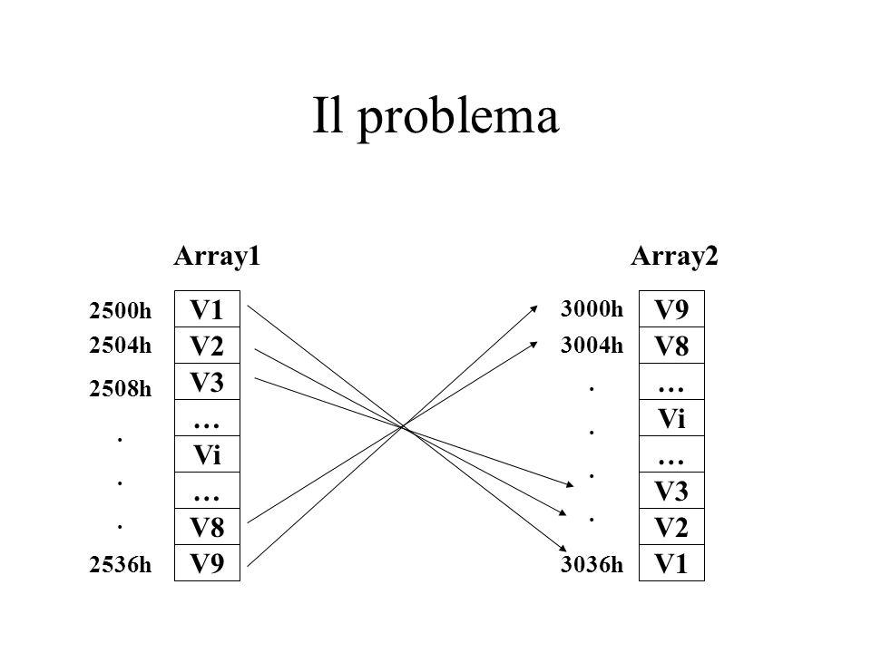 Il problema V1 V2 Array1Array2 2500h 2504h 2508h...... 2536h V3 … Vi … V8 V9 V8 … Vi … V3 V2 V1 V9 3000h 3004h 3036h........