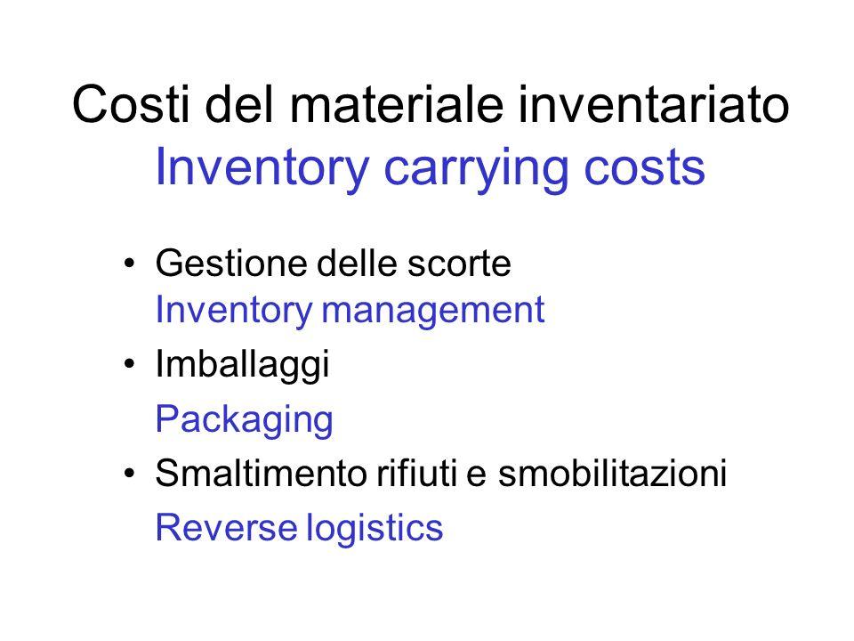 Costi del materiale inventariato Inventory carrying costs Gestione delle scorte Inventory management Imballaggi Packaging Smaltimento rifiuti e smobil