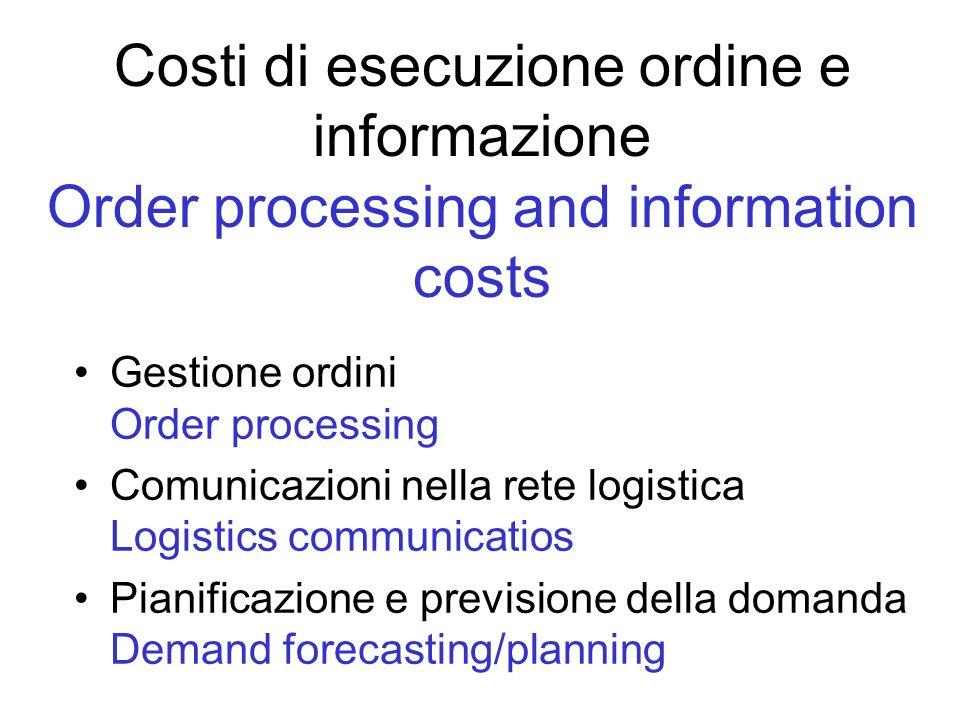 Costi di esecuzione ordine e informazione Order processing and information costs Gestione ordini Order processing Comunicazioni nella rete logistica L
