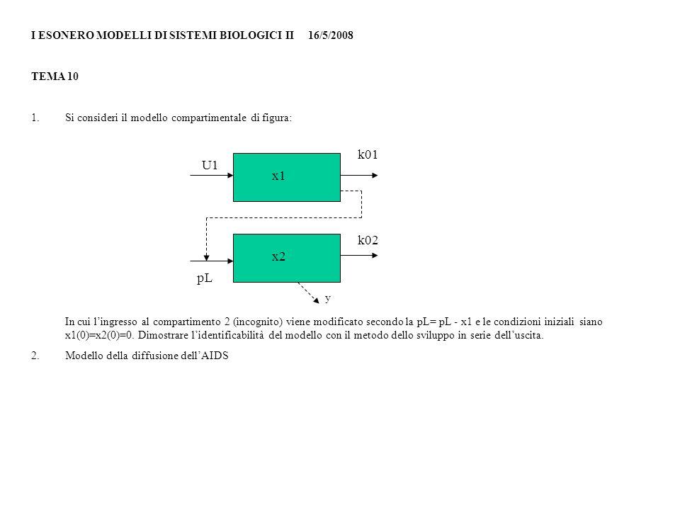 I ESONERO MODELLI DI SISTEMI BIOLOGICI II 16/5/2008 TEMA 10 1.Si consideri il modello compartimentale di figura: In cui lingresso al compartimento 2 (incognito) viene modificato secondo la pL= pL - x1 e le condizioni iniziali siano x1(0)=x2(0)=0.