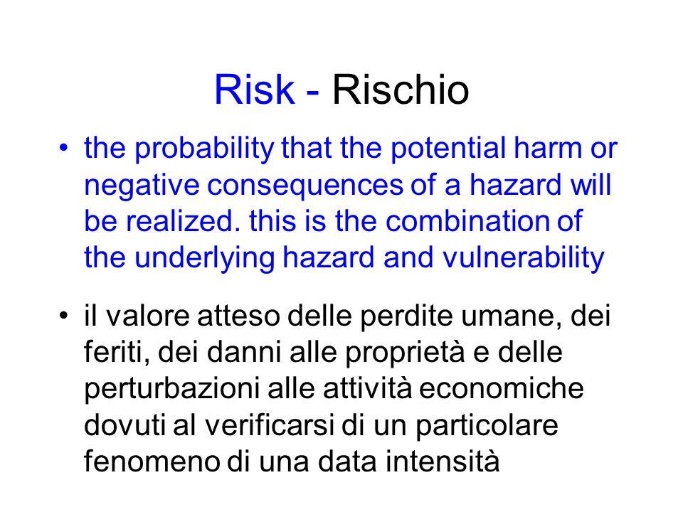 Vulnerability - Vulnerabilità susceptibility to injury, harm, damage or economic loss grado di perdita prodotto su un certo elemento o gruppo di elementi esposti a rischio risultante dal verificarsi di un fenomeno di una data intensità