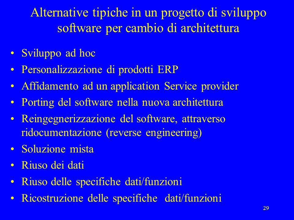 29 Alternative tipiche in un progetto di sviluppo software per cambio di architettura Sviluppo ad hoc Personalizzazione di prodotti ERP Affidamento ad