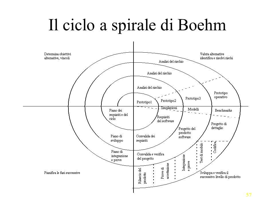 57 Il ciclo a spirale di Boehm