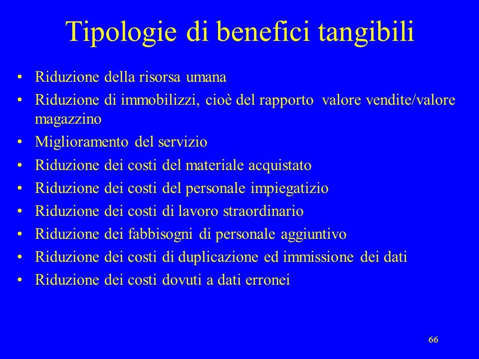 66 Tipologie di benefici tangibili Riduzione della risorsa umana Riduzione di immobilizzi, cioè del rapporto valore vendite/valore magazzino Miglioram