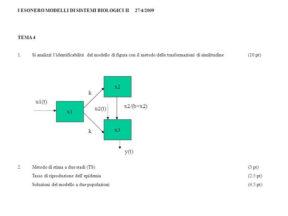I ESONERO MODELLI DI SISTEMI BIOLOGICI II 27/4/2009 TEMA 4 1.Si analizzi lidentificabilità del modello di figura con il metodo delle trasformazioni di similitudine(10 pt) 2.Metodo di stima a due stadi (TS)(3 pt) Tasso di riproduzione dellepidemia(2.5 pt) Soluzioni del modello a due popolazioni(4.5 pt) x1 x3 x2 u1(t) y(t) x2/(b+x2) k k u2(t)