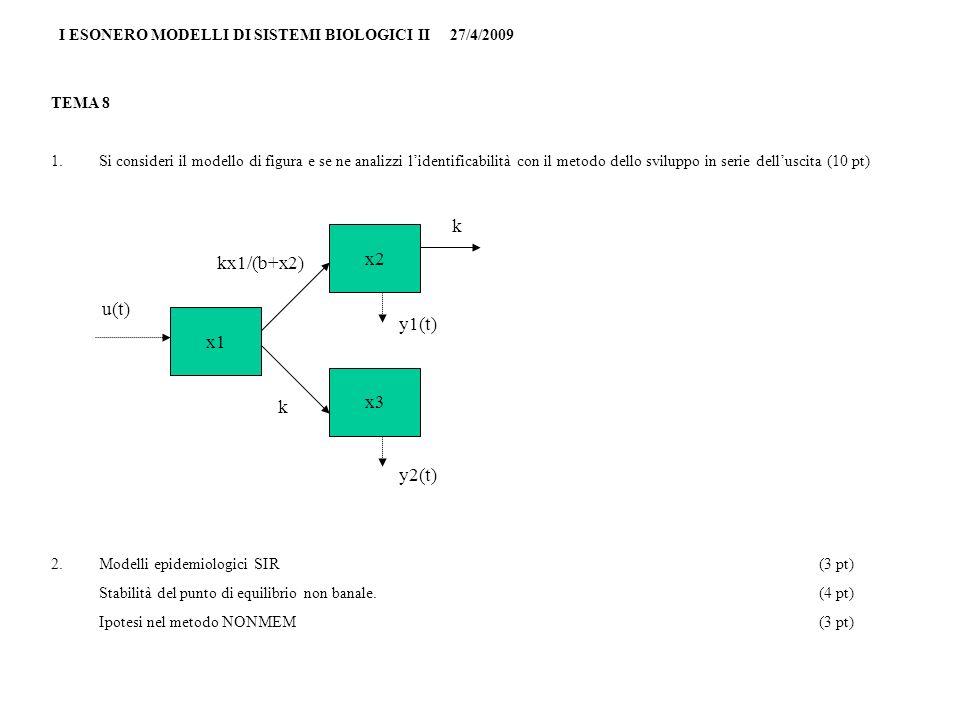 I ESONERO MODELLI DI SISTEMI BIOLOGICI II 27/4/2009 TEMA 8 1.Si consideri il modello di figura e se ne analizzi lidentificabilità con il metodo dello sviluppo in serie delluscita (10 pt) 2.Modelli epidemiologici SIR(3 pt) Stabilità del punto di equilibrio non banale.(4 pt) Ipotesi nel metodo NONMEM(3 pt) x1 x3 x2 u(t) y2(t) y1(t) kx1/(b+x2) k k