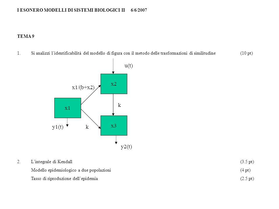 I ESONERO MODELLI DI SISTEMI BIOLOGICI II 6/6/2007 TEMA 9 1.Si analizzi lidentificabilità del modello di figura con il metodo delle trasformazioni di similitudine(10 pt) 2.Lintegrale di Kendall(3.5 pt) Modello epidemiologico a due popolazioni(4 pt) Tasso di riproduzione dellepidemia(2.5 pt) x1 x3 x2 y2(t) y1(t) x1/(b+x2) k k u(t)