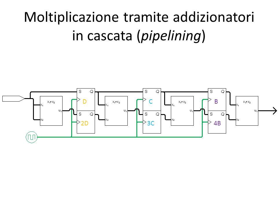 Moltiplicazione tramite addizionatori in cascata (pipelining) D 2D C 3C B 4B